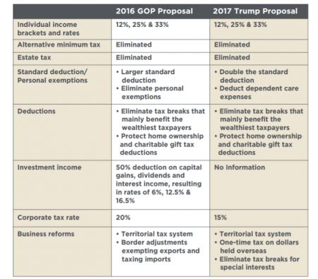 Tax Reform Whats On The Docket Wealth Caps